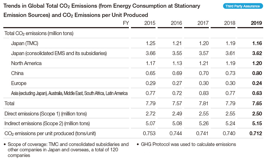 Trends in Global Total CO2 Emissions (from Energy Consumption at Stationary Emission Sources) and CO2 Emissions per Unit Produced