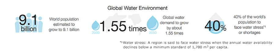Toyota's Water Environment Challenge and Water Risk