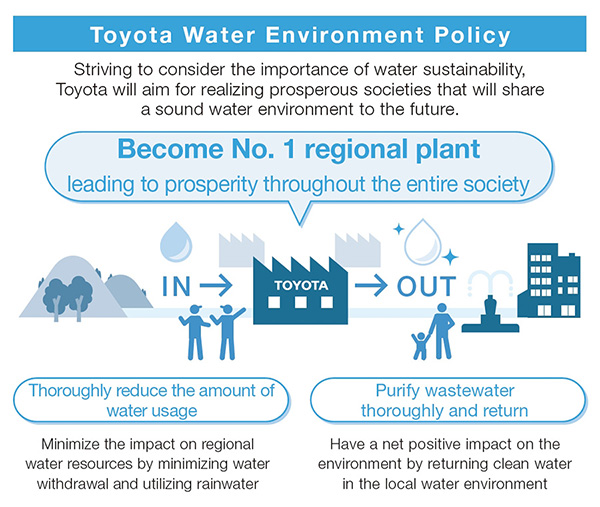 Measures Undertaken in Accordance with the Toyota Water Environment Policy