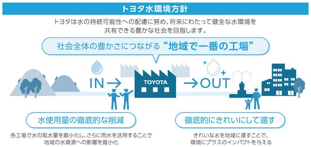 トヨタ水環境方針