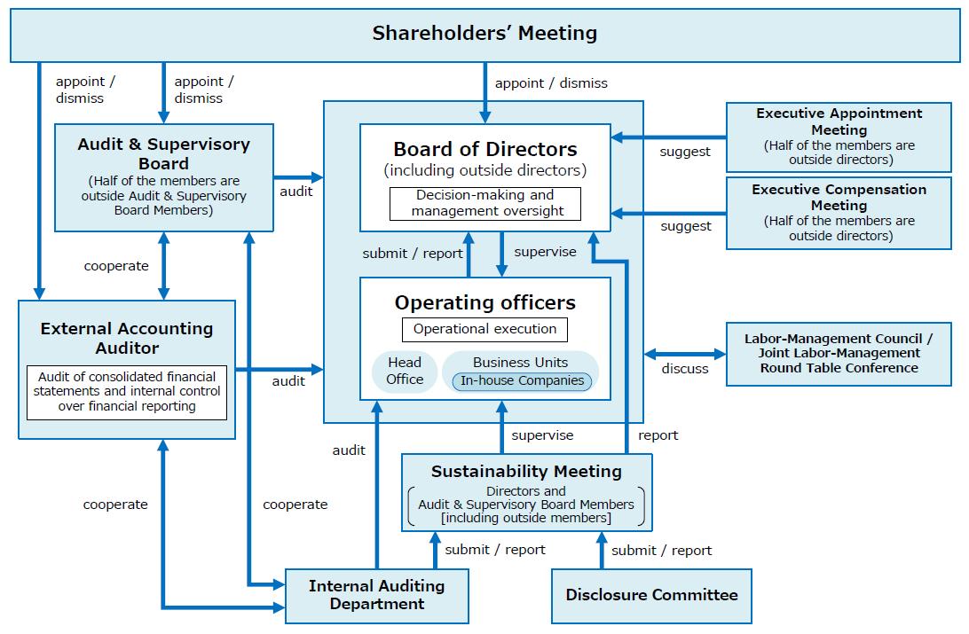 Corporate Governance Organizational Diagram (as of November 30th, 2018)