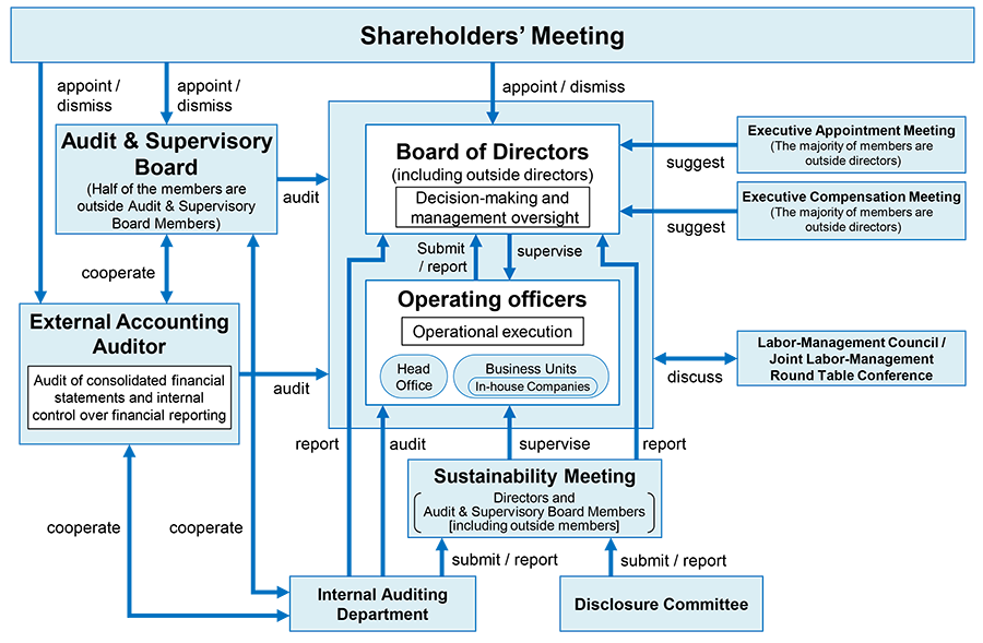 Corporate Governance Organizational Diagram (as of June 21st, 2019)
