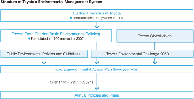 Structure of Toyota's Environmental Management System