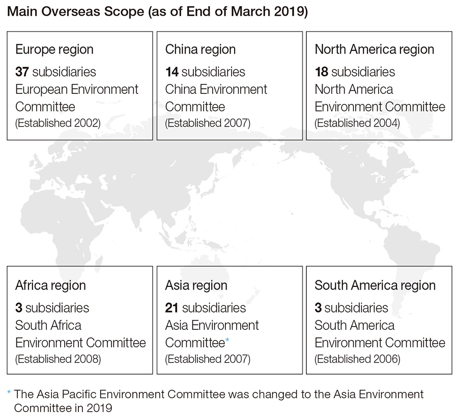 Main Overseas Scope (as of End of March 2019)