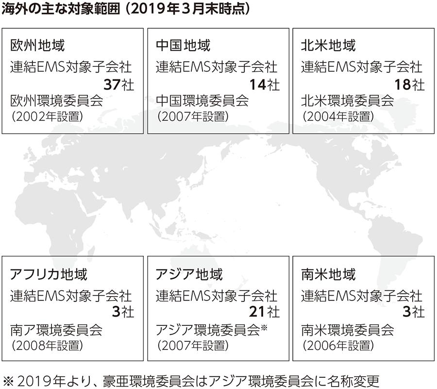 海外の主な対象範囲(2019年3月末時点)