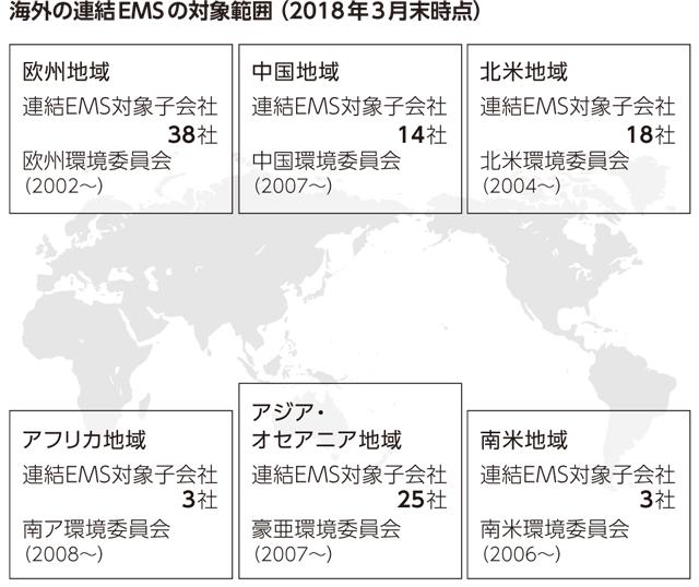 海外の連結EMSの対象範囲(2018年3月末時点)