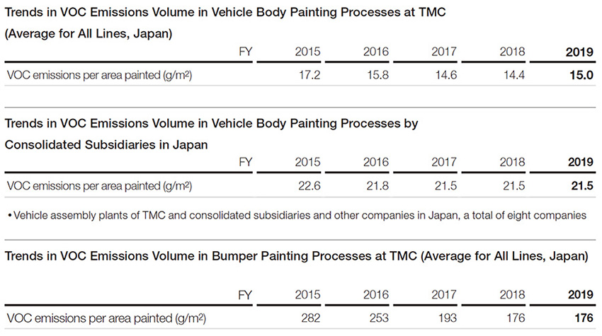 Trends in VOC Emissions Volume in Vehicle Body Painting Processes