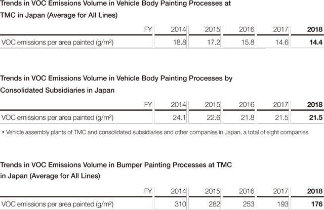 Trends in VOC Emissions Volume in Vehicle Body Painting Processes at TMC in Japan