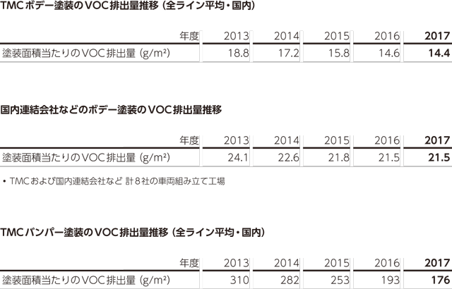 VOC排出量推移