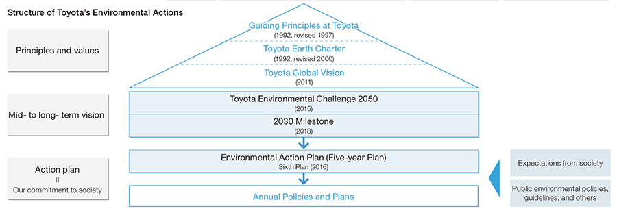 Structure of Toyota's Environmental Actions