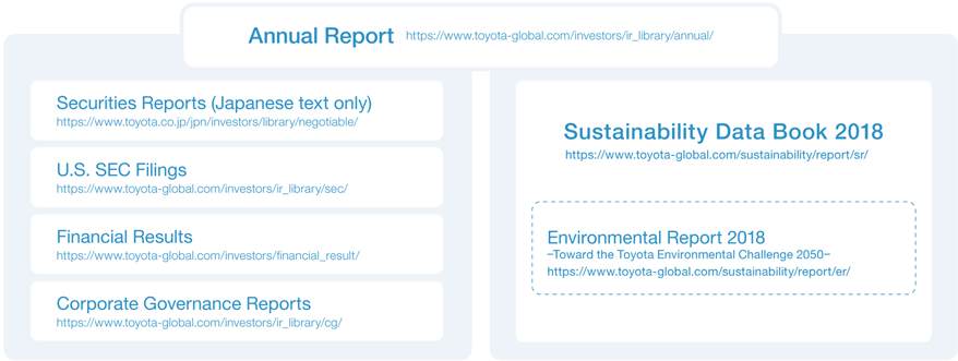 Relationship between the Sustainability Website and the Reports