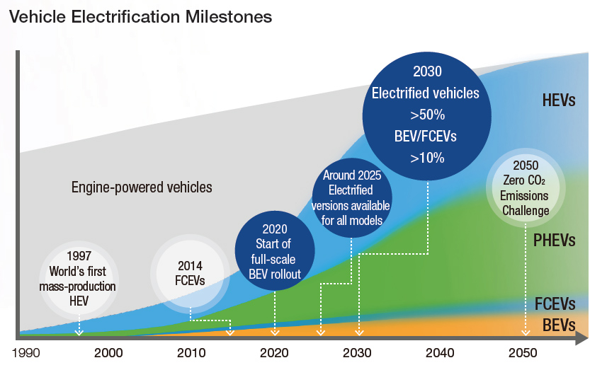 Vehicle Electrification Milestones