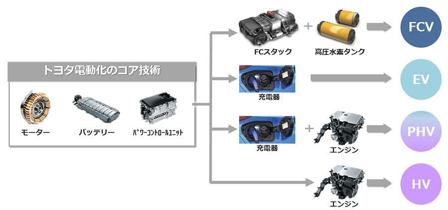 トヨタ電動化のコア技術