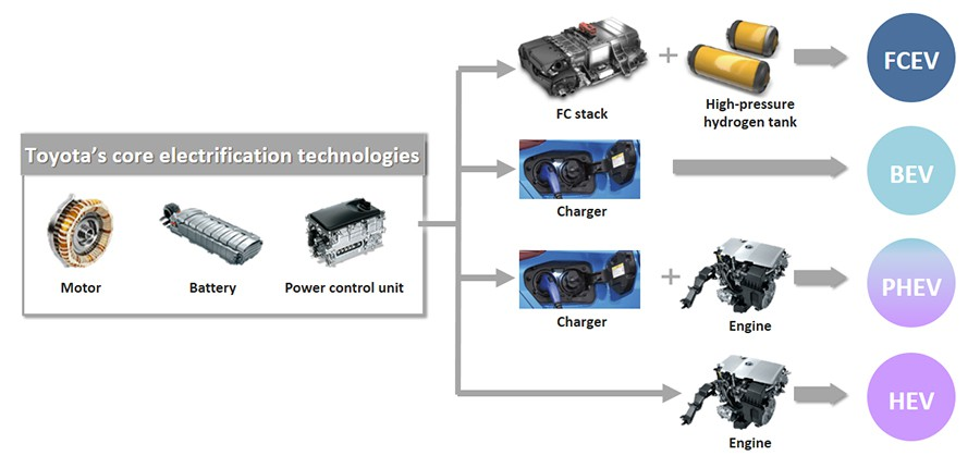 Toyota's core electrification technologies