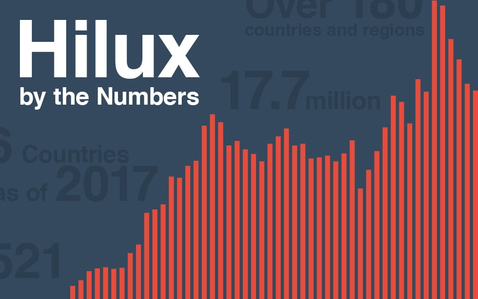 Hilux by the Numbers