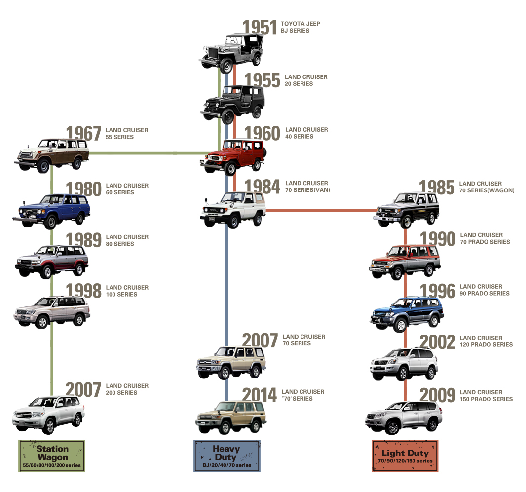 Vehicle Lineage