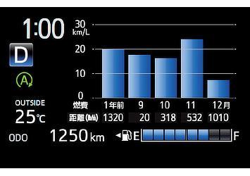 TFTマルチインフォメーションディスプレイ (燃料履歴)