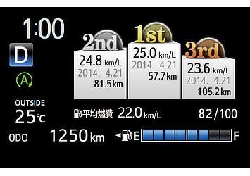 TFTマルチインフォメーションディスプレイ (燃費ランキング)