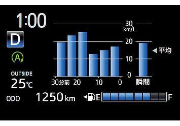 TFTマルチインフォメーションディスプレイ (1分間・5分間燃費+瞬間燃費)