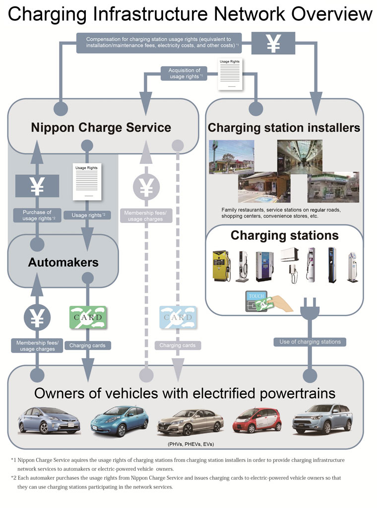 Nissan Motor Corporation >> Japan Automakers Advance Electric Charging Infrastructure ...