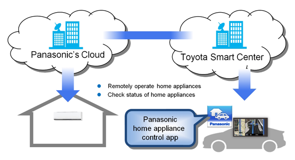 How the jointly-developed home appliance control system works