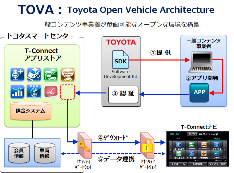 TOVA:Toyota Open Vehicle Architecture