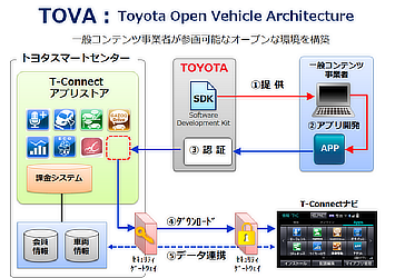 TOVA : Toyota Open Vehicle Architecture