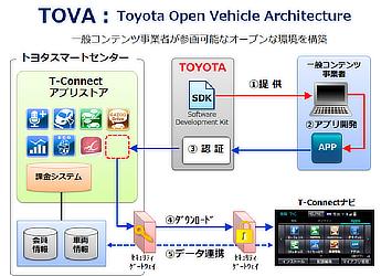 TOVA : Toyota Open Vehicle Architecture