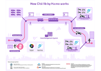 How Citélib by Ha:mo works