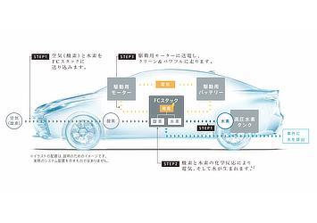燃料電池自動車イメージ図