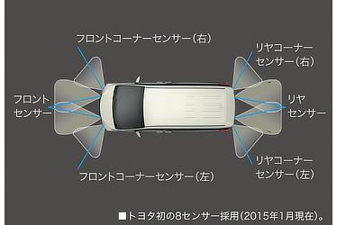 インテリジェントクリアランスソナー (8センサー)