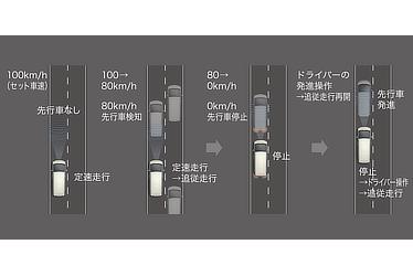 レーダークルーズコントロール (全車速追従機能付)