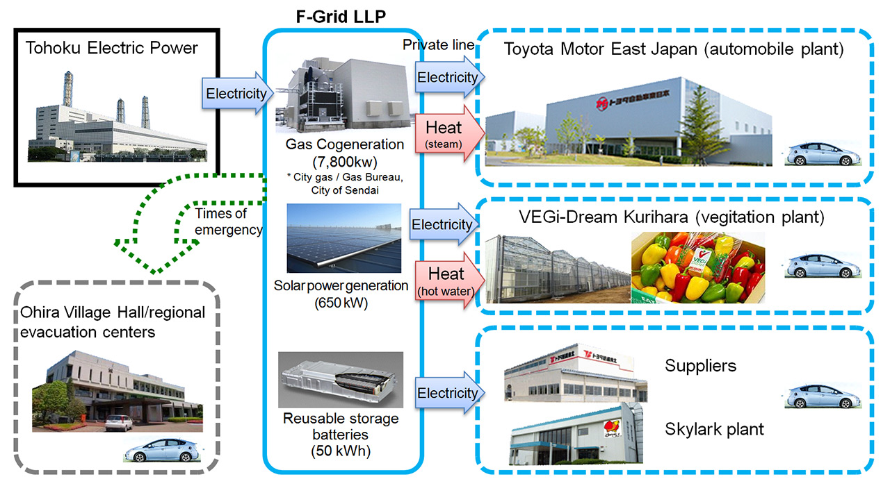 toyota management accounting Tcm or target costing is a japanese management accounting system for   design cost type (toyota): full cost type (nissan): combination type ( matsushita.