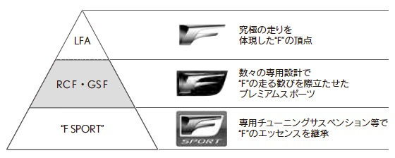 """LEXUSにおける""""F""""のピラミッド"""