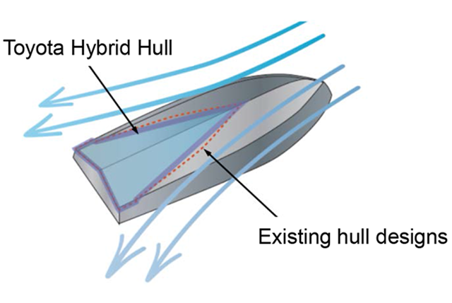 Advanced hull design offering high stability