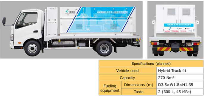 Hydrogen Fueling Trucks (Iwatani Corporation)