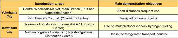 Names and locations of facilities using fuel cell forklifts, and dates of introduction