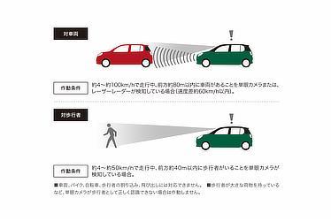 衝突警報機能 (対車両・対歩行者)