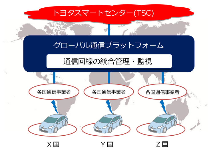 「グローバル通信プラットフォーム」の概念図