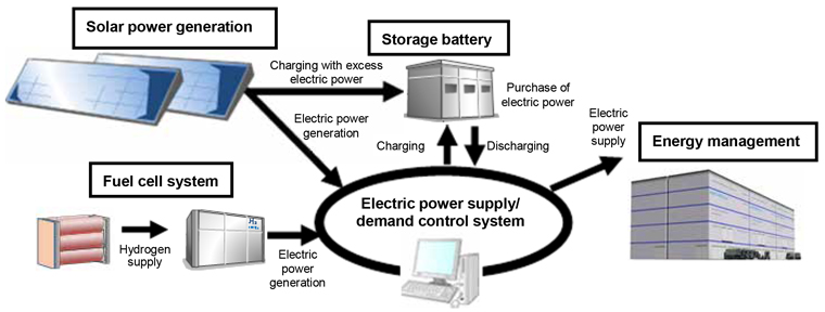 Energy management system at the energy management facility (schematic outline)