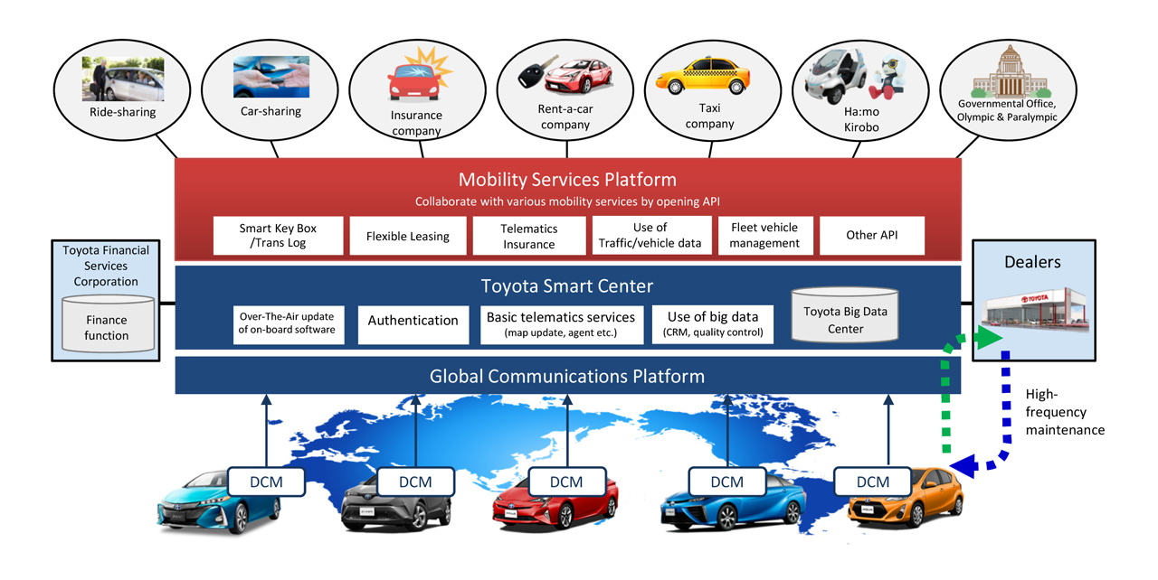 Toyota To Establish Car Sharing And Other Mobility