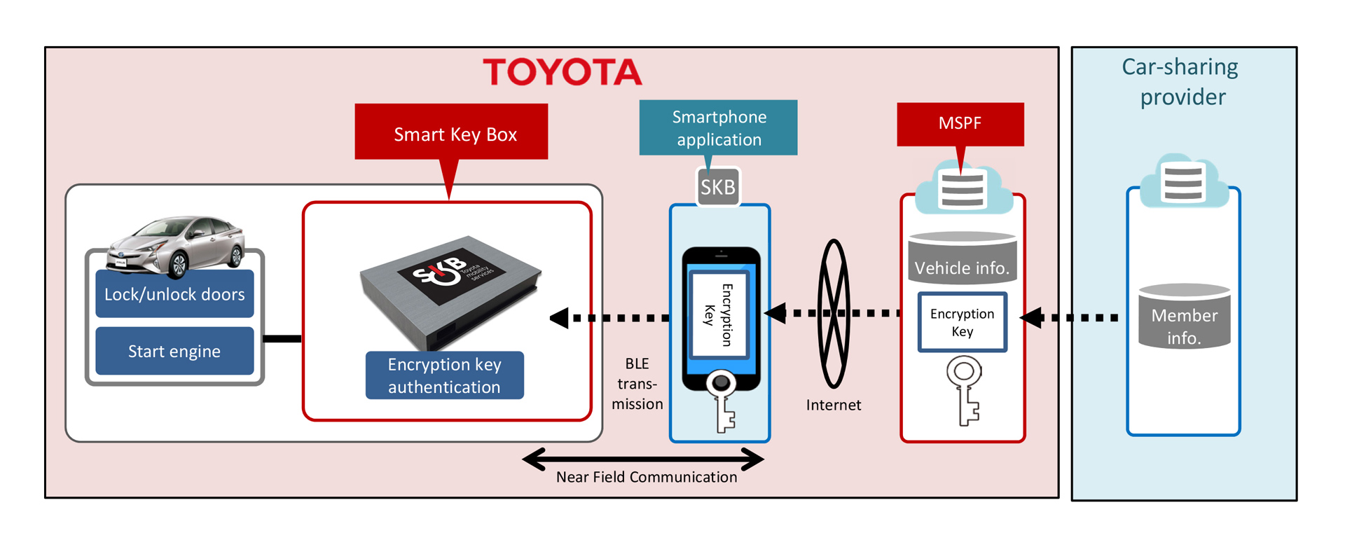 Outline of Smart Key Box Operation