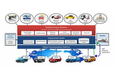 Mobility Services Platform Outline