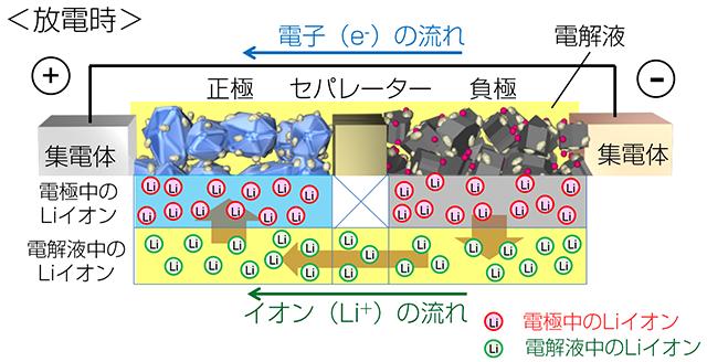 車載用Liイオン電池の内部構造と原理