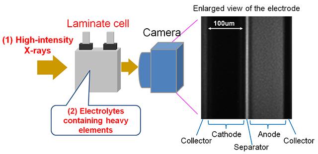 Newly-Developed Observation Method