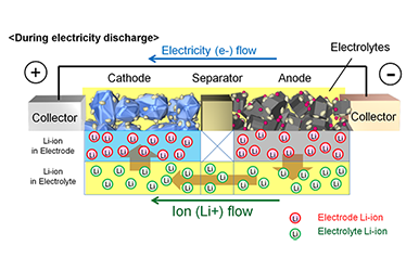 Structure and Principles of an Automotive Li-ion Battery
