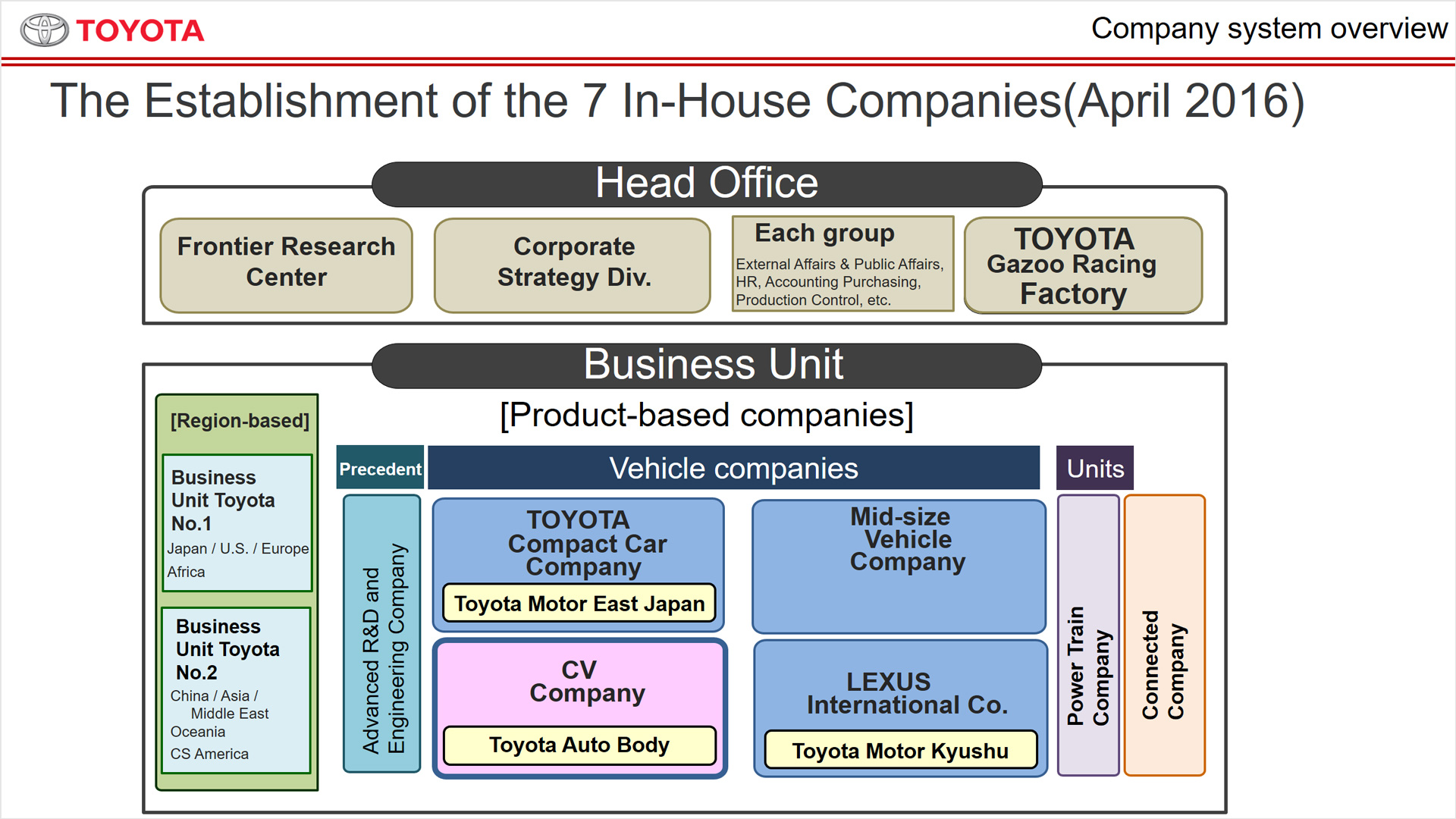 an overview of toyota corporation See what employees say about what it's like to work at toyota motor corporation salaries, reviews and more - all posted by employees working at toyota motor corporation.