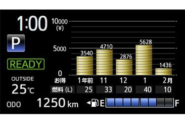 マルチインフォメーションディスプレイ (4.2インチカラーTFT液晶) (燃費履歴)