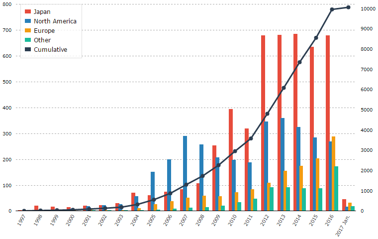 Canada Car Sales Statistics