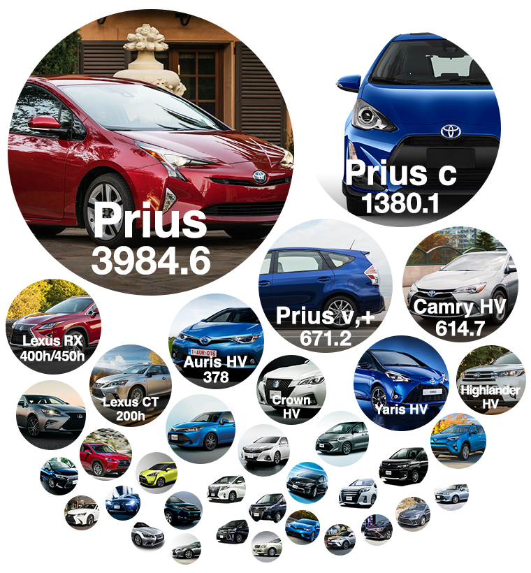 Cumulative Sales of Toyota Hybrid Passenger Vehicles